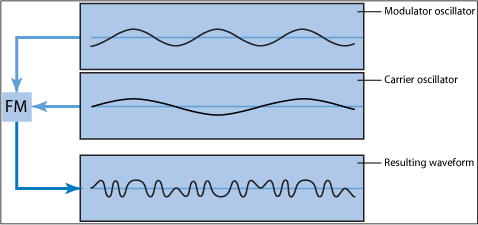 FMSynthesis